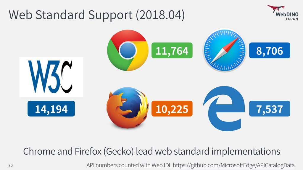Web Standard Support (2018.04) API numbers coun...