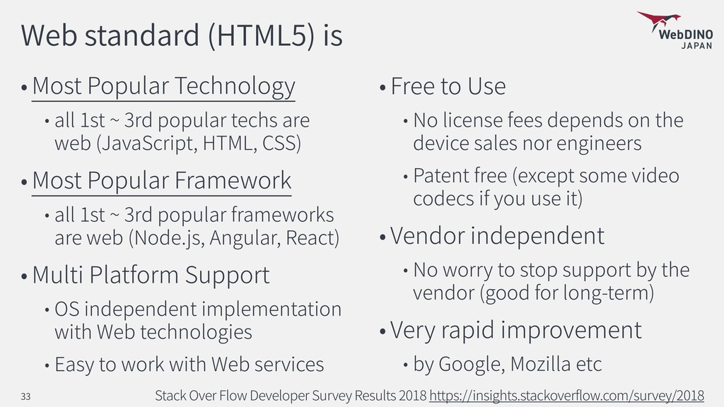 Web standard (HTML5) is Most Popular Technology...