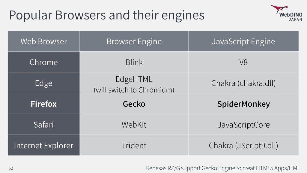 Popular Browsers and their engines Renesas RZ/G...