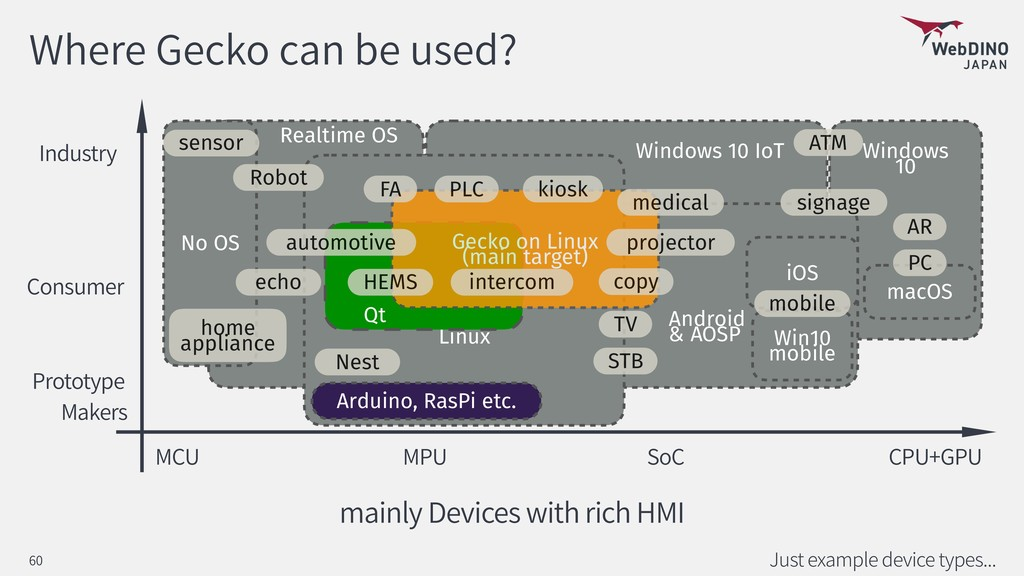 Where Gecko can be used? Just example device ty...