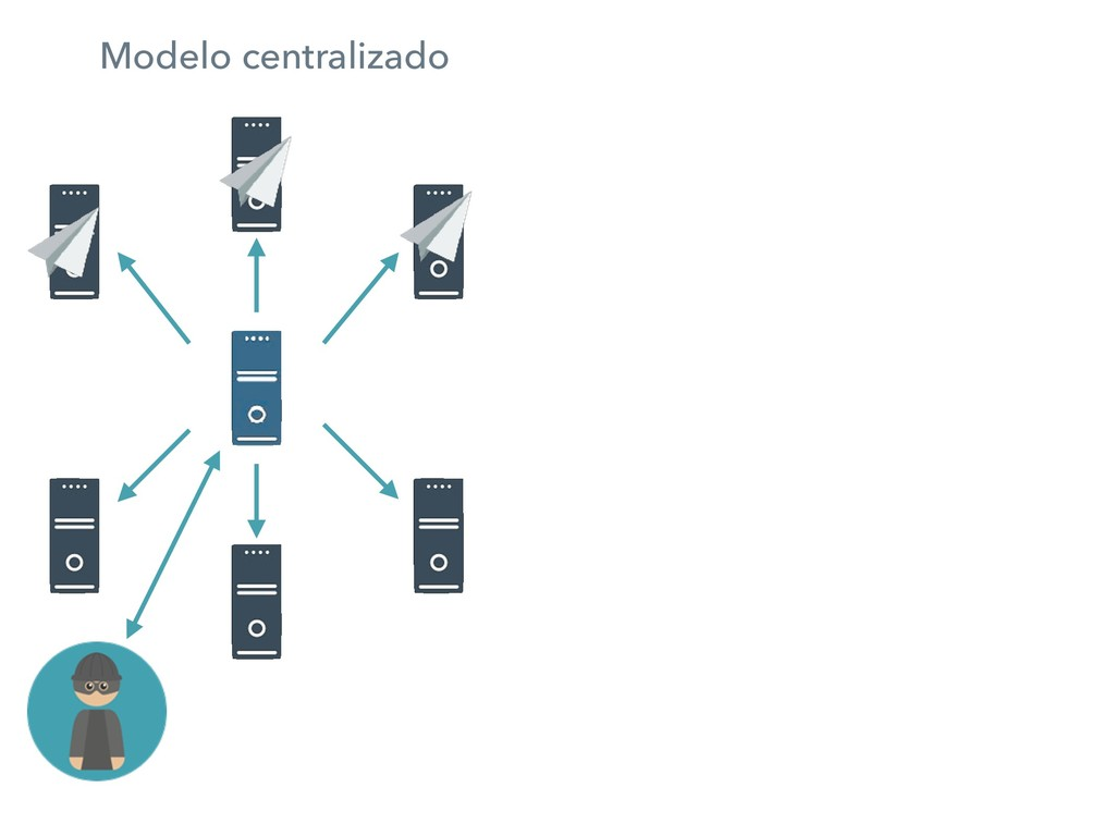 Modelo centralizado