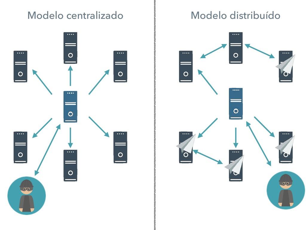 Modelo centralizado Modelo distribuído