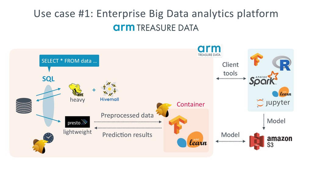 Use case #1: Enterprise Big Data analytics plat...