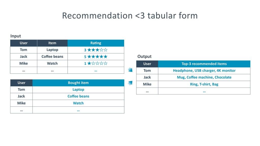 Recommendation <3 tabular form User Item Ra@ng ...