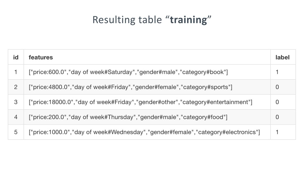 """Resulting table """"training"""""""