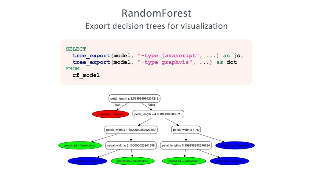 RandomForest Export decision trees for visualiz...