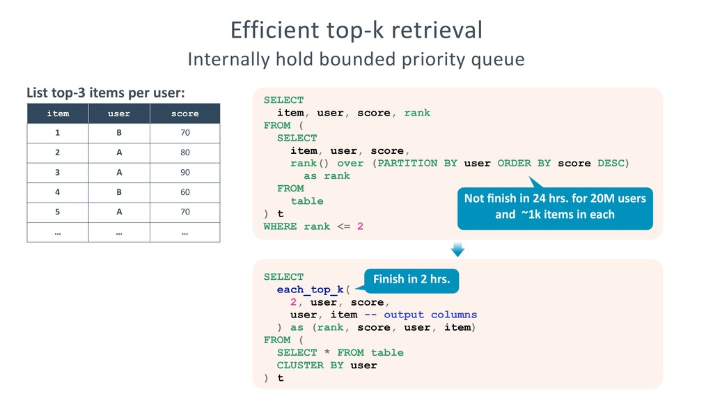 Efficient top-k retrieval Internally hold bound...
