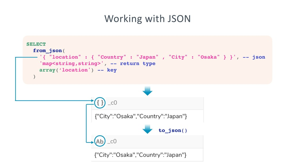 """Working with JSON SELECT from_json( '{ """"locatio..."""