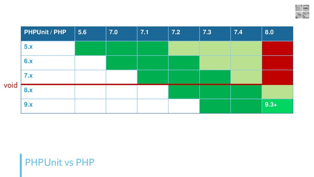 PHPUnit vs PHP PHPUnit / PHP 5.6 7.0 7.1 7.2 7....