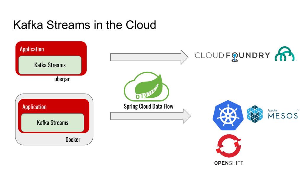Kafka Streams in the Cloud Application Kafka St...