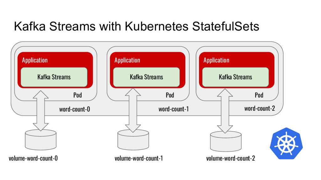 Kafka Streams with Kubernetes StatefulSets Appl...