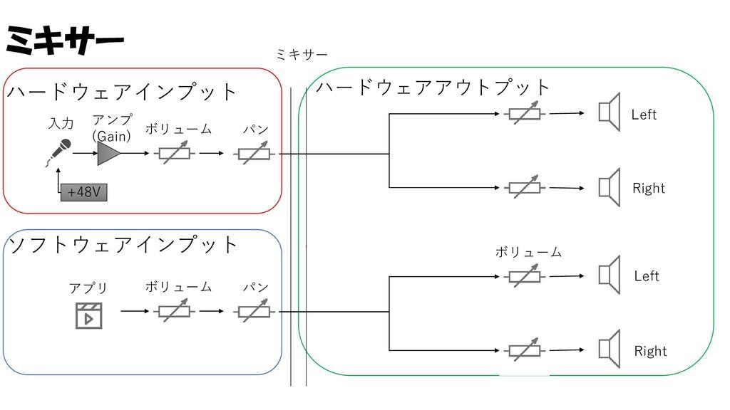 ミキサー ハードウェアインプット +48V アンプ (Gain) ボリューム 入力 パン Le...