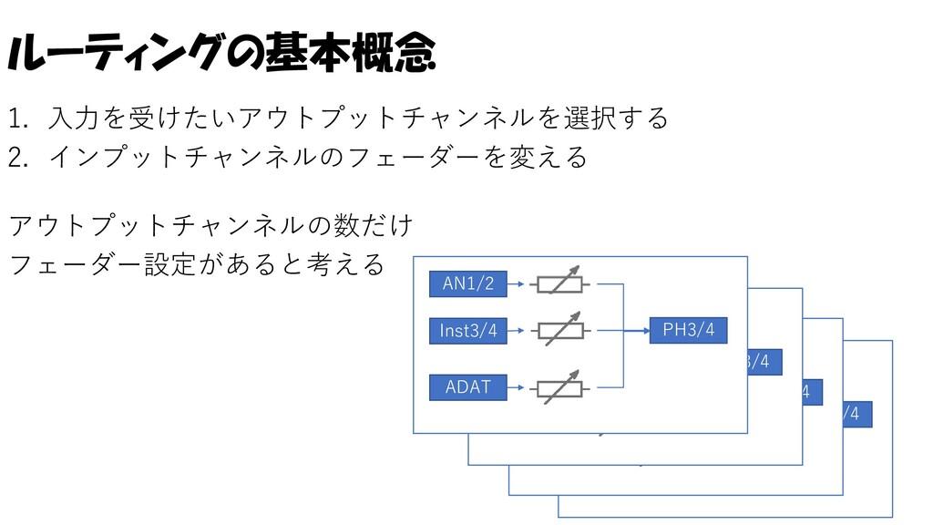 ルーティングの基本概念 1. 入力を受けたいアウトプットチャンネルを選択する 2. インプット...
