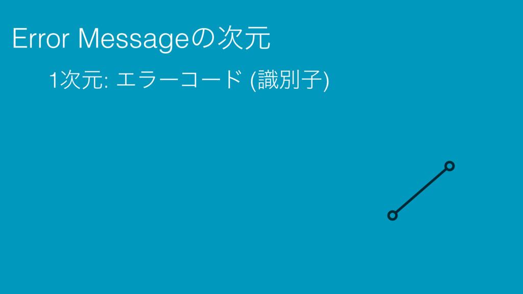 Error Messageͷݩ 1ݩ: Τϥʔίʔυ (ࣝผࢠ) 2ݩ: Τϥʔϝοηʔ...