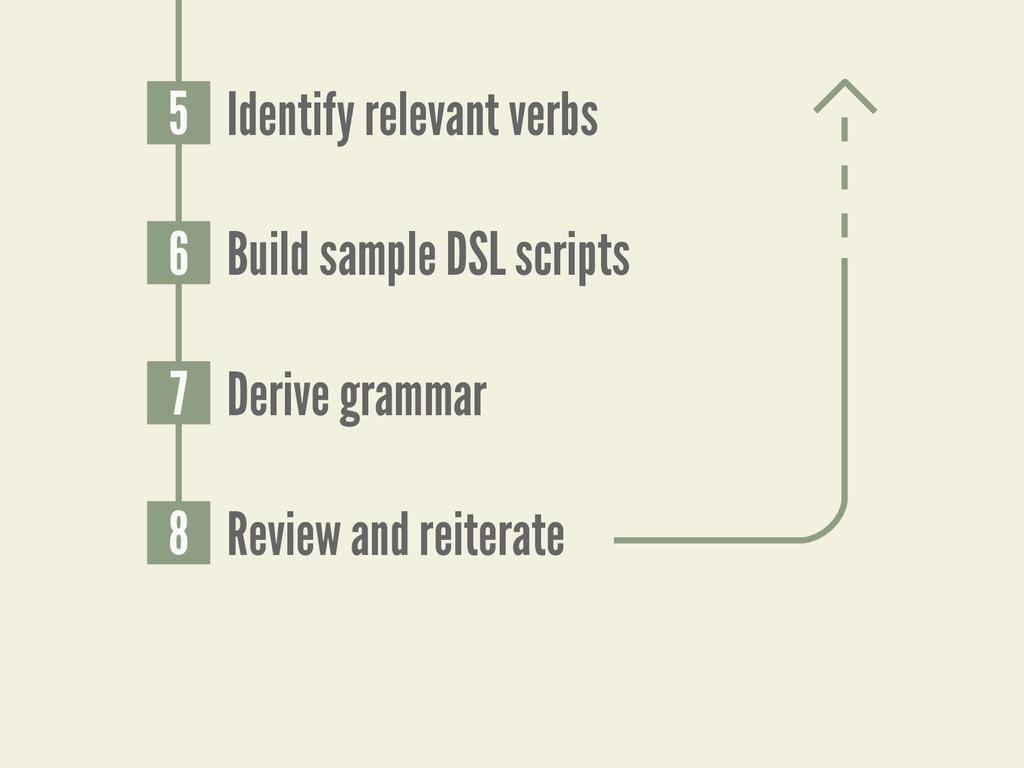 5 Identify relevant verbs 6 Build sample DSL sc...