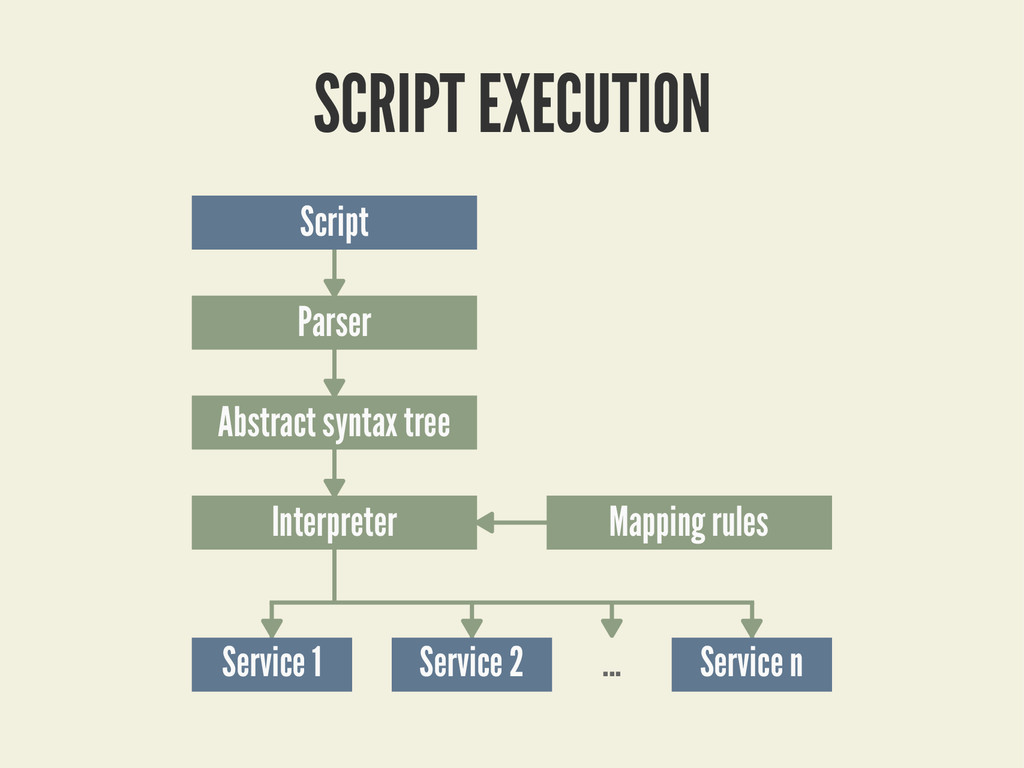 Mapping2rules Script Parser Abstract2syntax2tre...