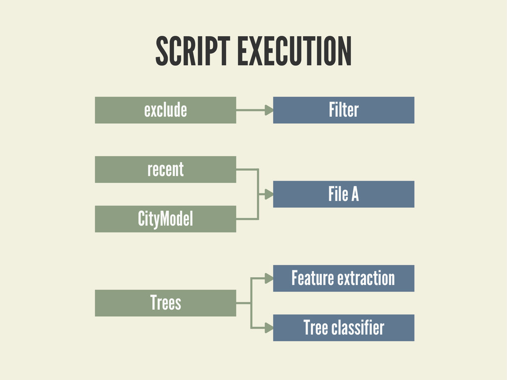 SCRIPT EXECUTION exclude recent CityModel Trees...