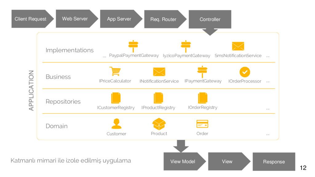12 Domain Customer Product Order Repositories B...