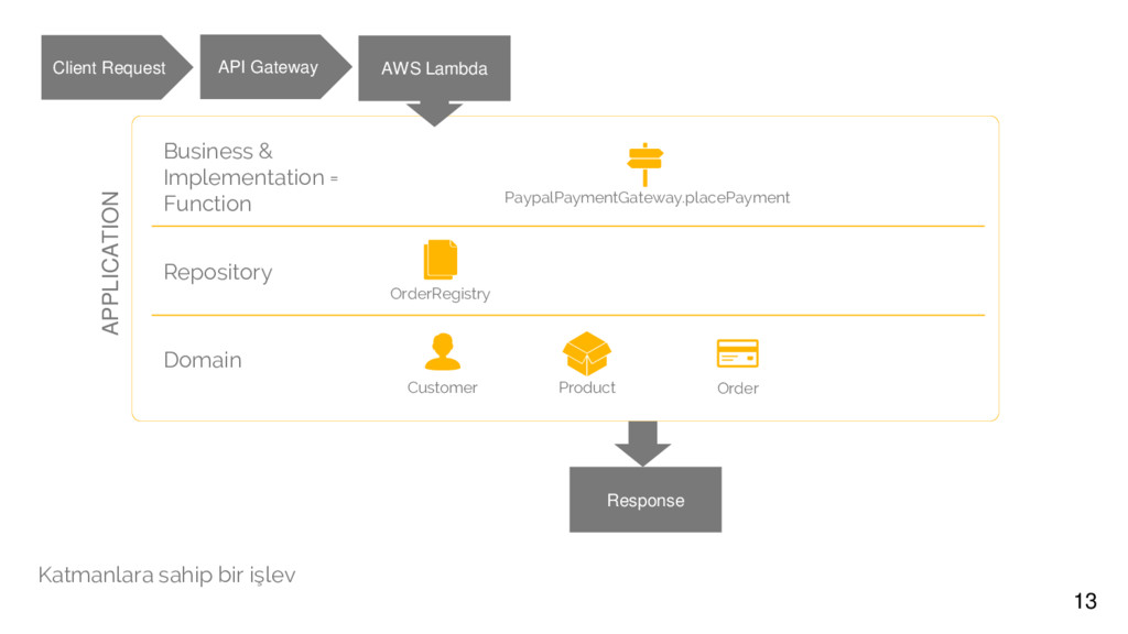 13 Domain Customer Product Order Repository Ord...