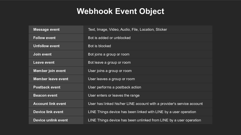Webhook Event Object Message event Text, Image,...