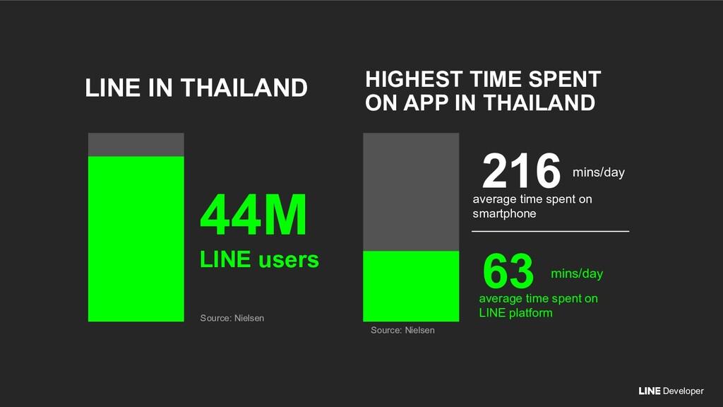 Developer Source: Nielsen HIGHEST TIME SPENT ON...