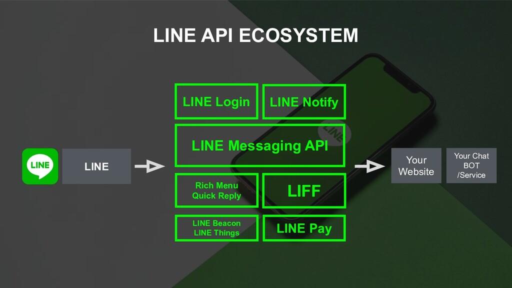 LINE API ECOSYSTEM LINE LINE Messaging API LINE...