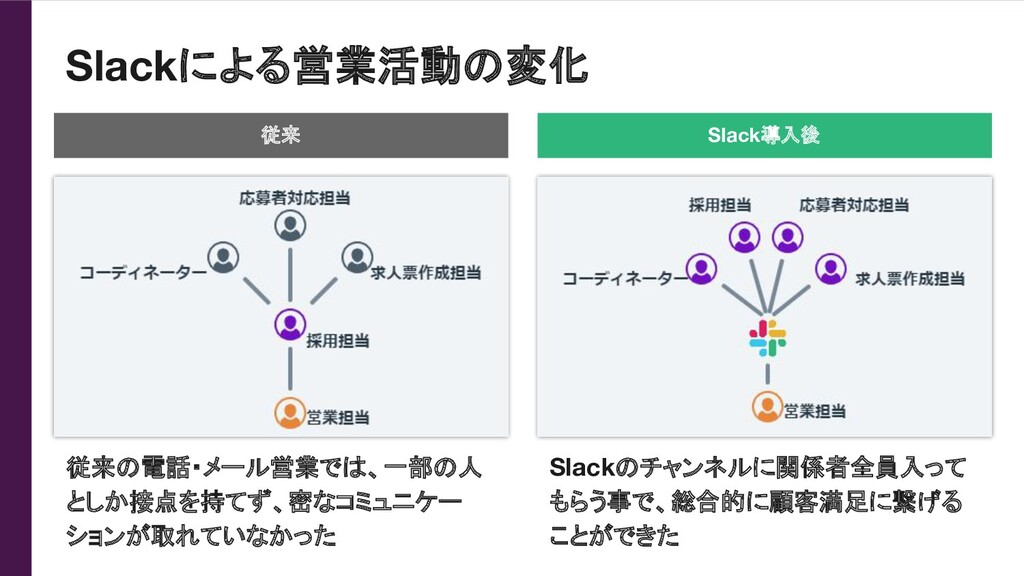 Slackによる営業活動の変化 従来 Slack導入後 従来の電話・メール営業では、一部の人 ...