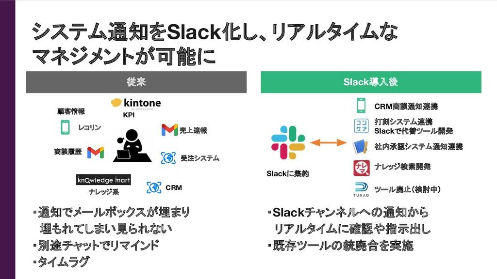 システム通知をSlack化し、リアルタイムな マネジメントが可能に 従来 Slack導入後 ・...