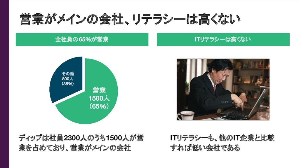 営業がメインの会社、リテラシーは高くない ディップは社員2300人のうち1500人が営 業を占...