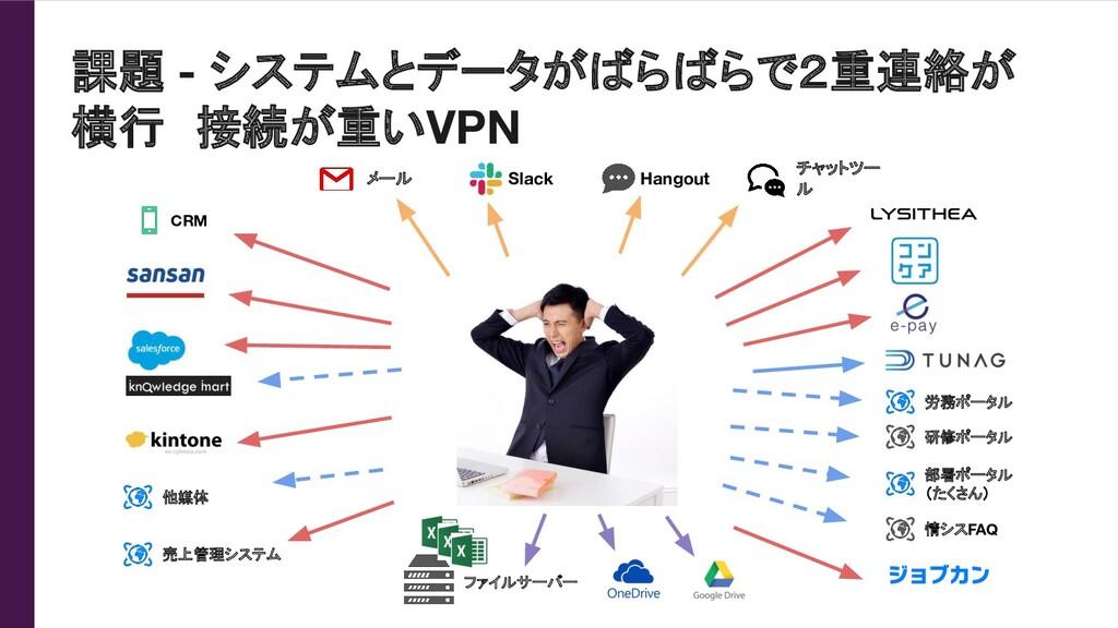 課題 - システムとデータがばらばらで2重連絡が 横行 接続が重いVPN CRM 他媒体 チャ...