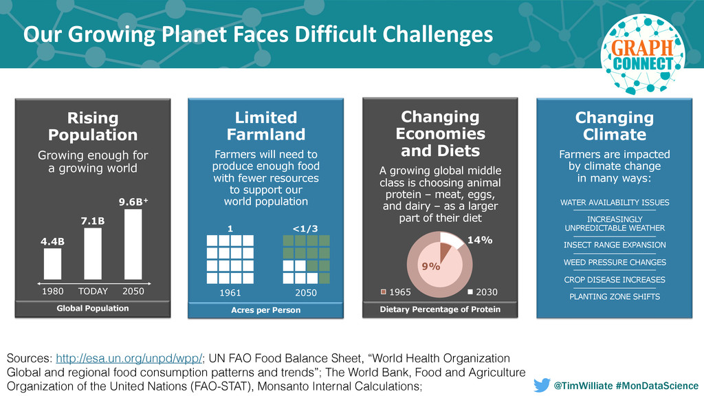 Our Growing Planet Faces Difficult...
