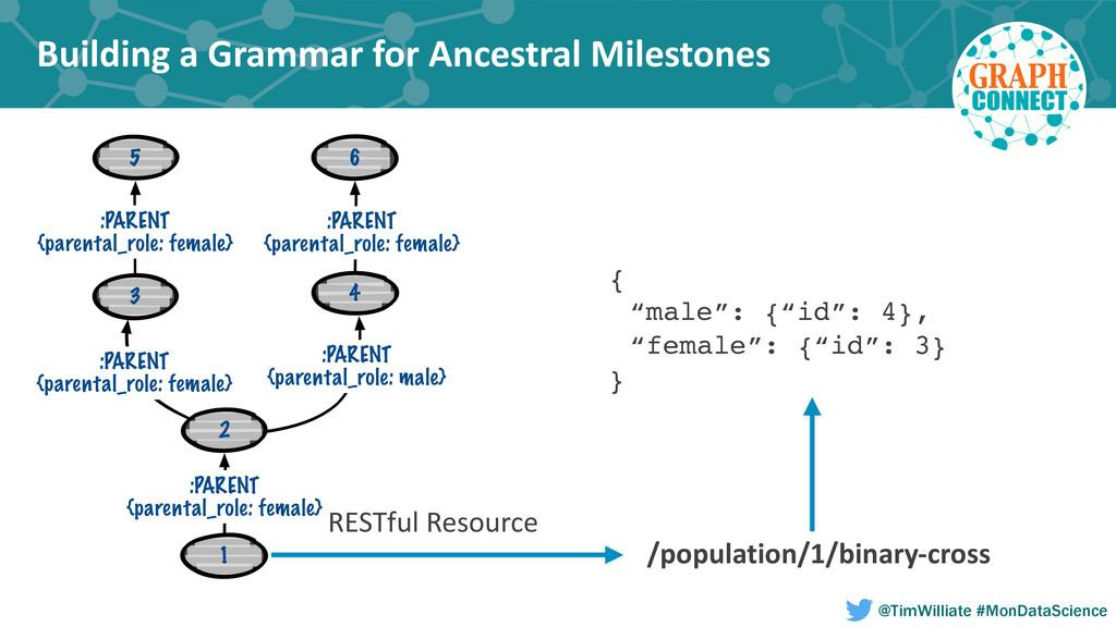 Building a Grammar for Ancestral ...