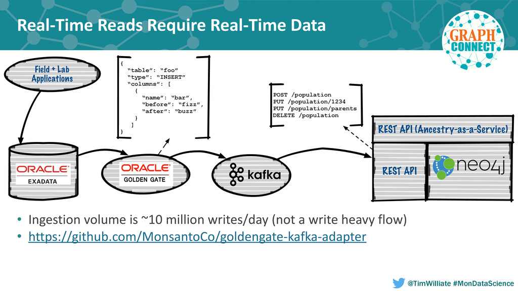 Real-‐Time Reads Require Real-‐Time...