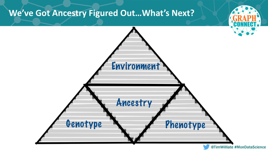 We've Got Ancestry Figured Out…What...