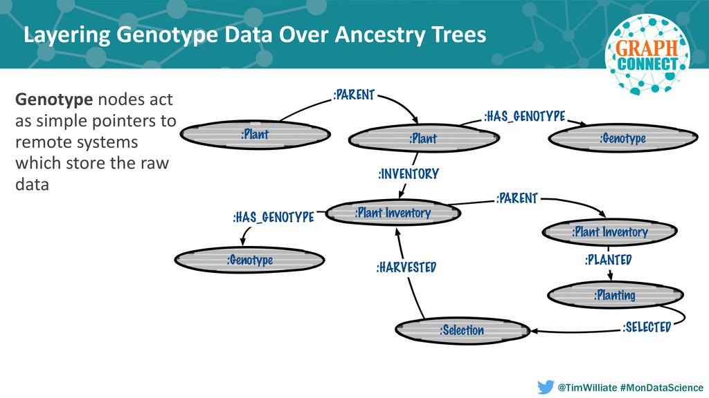 Layering Genotype Data Over Ancestr...