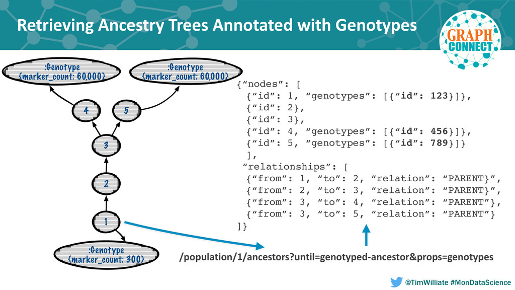 Retrieving Ancestry Trees Annotated ...