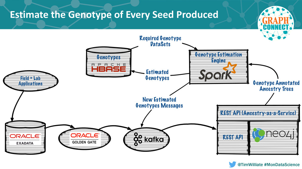 Estimate the Genotype of Every S...