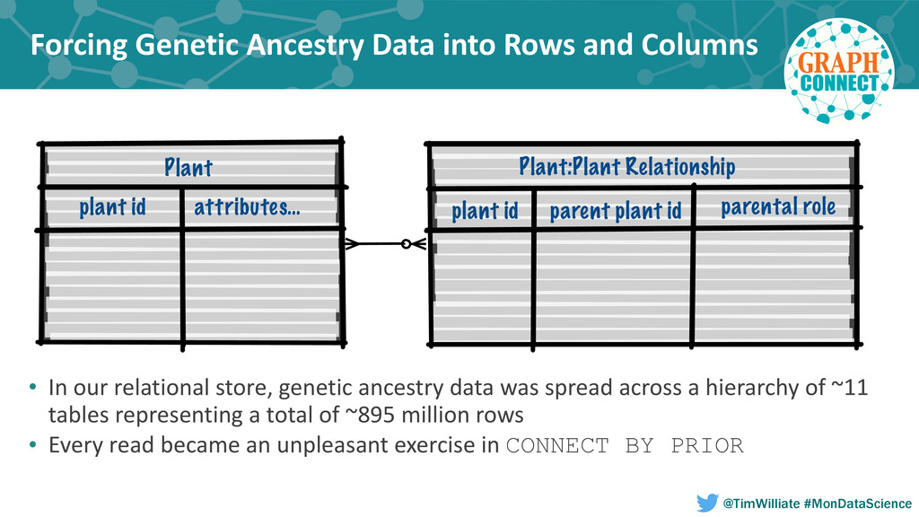 Forcing Genetic Ancestry Data into...