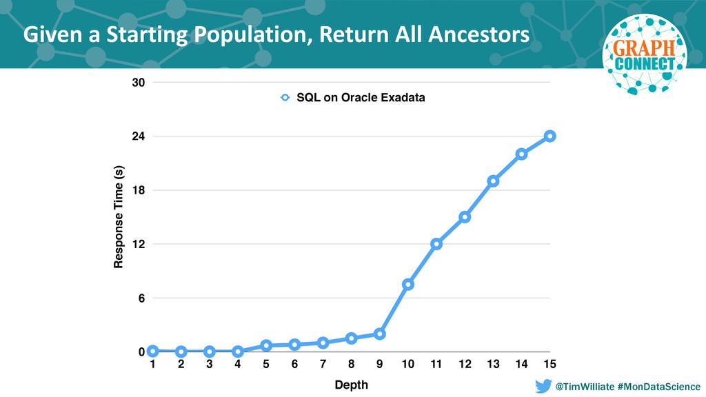Given a Starting Population, Return...