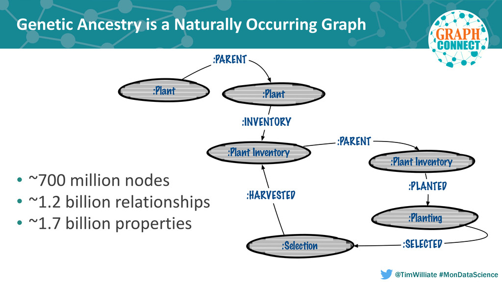 Genetic Ancestry is a Naturally ...