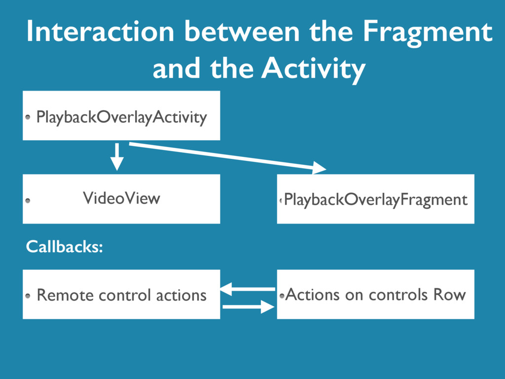 Interaction between the Fragment and the Activi...