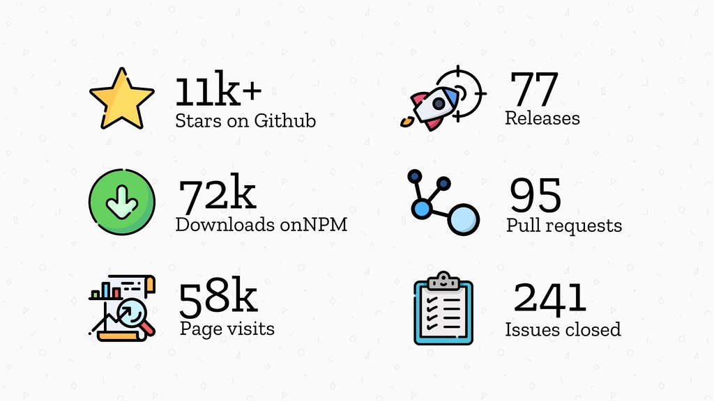 95 Pull requests 241 Issues closed 77 Releases ...