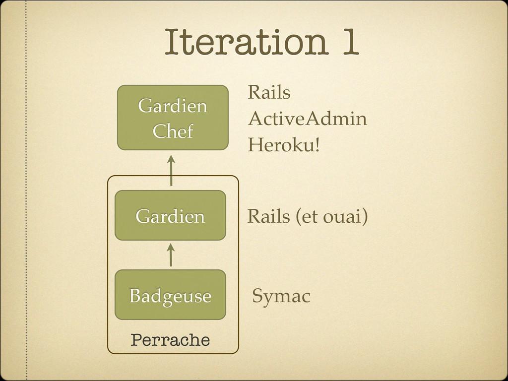 Iteration 1 Badgeuse Gardien Gardien Chef Perra...