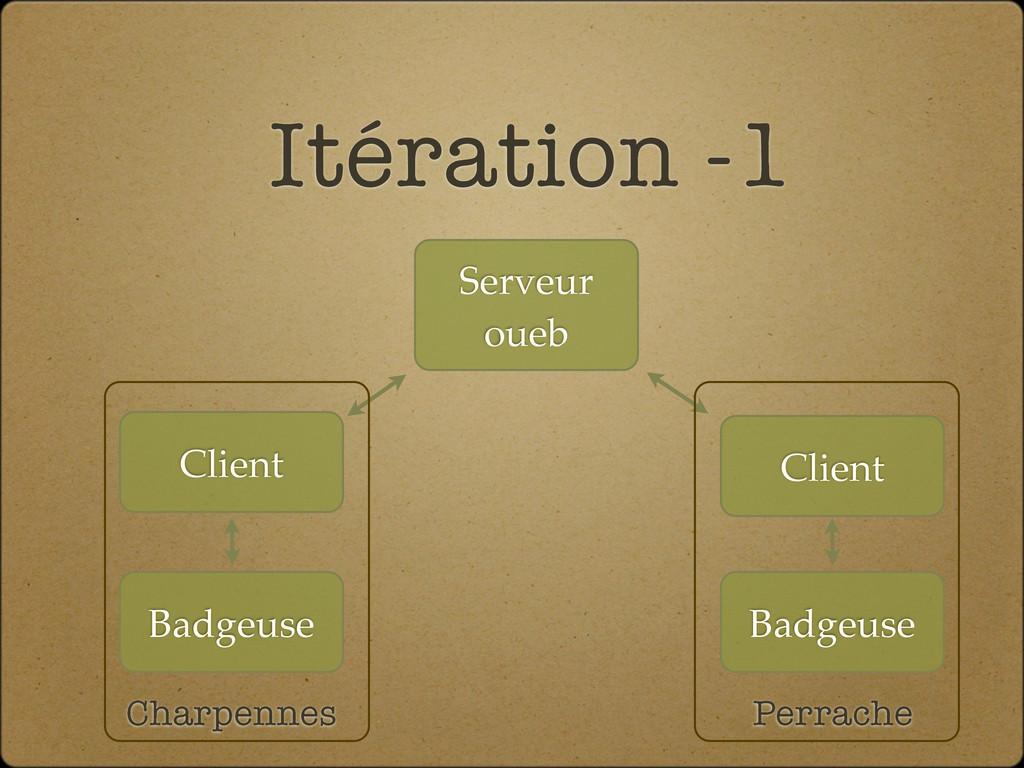 Itération -1 Badgeuse Client Serveur oueb Badge...