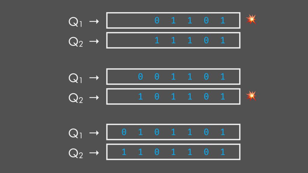 Q1 → Q2 → 0 1 1 0 1 1 1 1 0 1 Q1 → Q2 → 0 0 1 1...