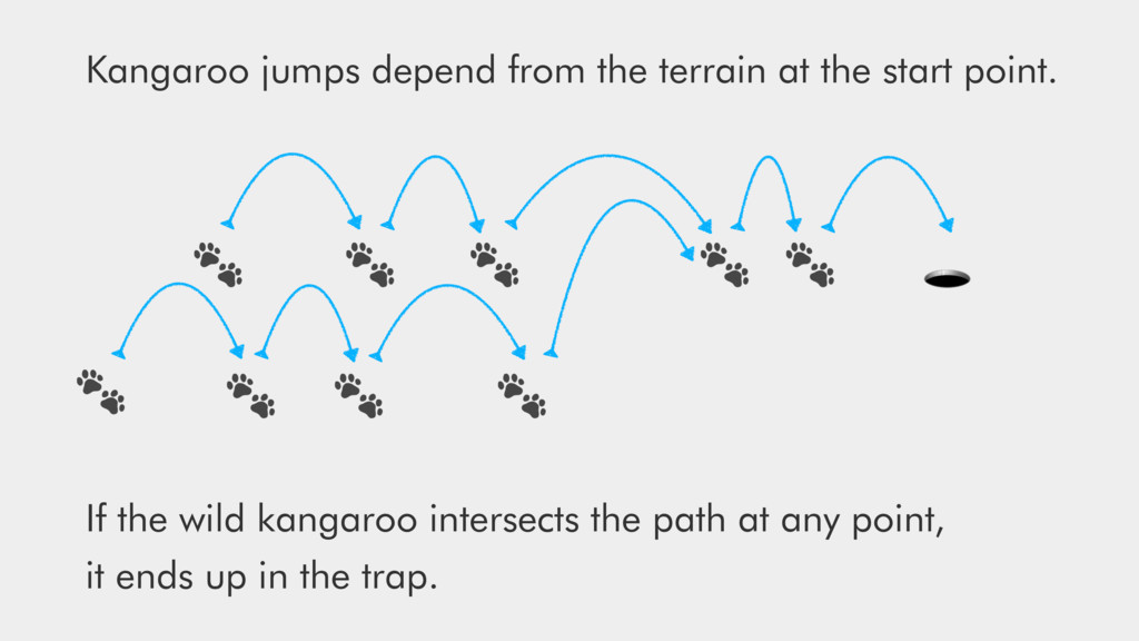 Kangaroo jumps depend from the terrai...