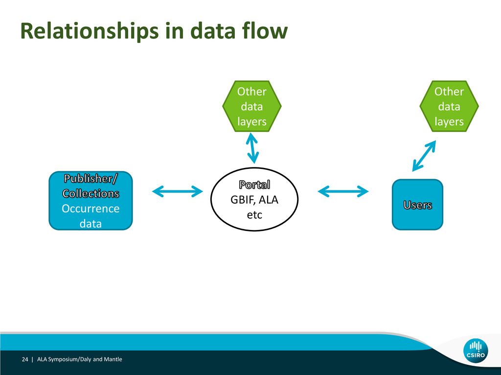 Relationships in data flow ALA Symposium/Daly a...