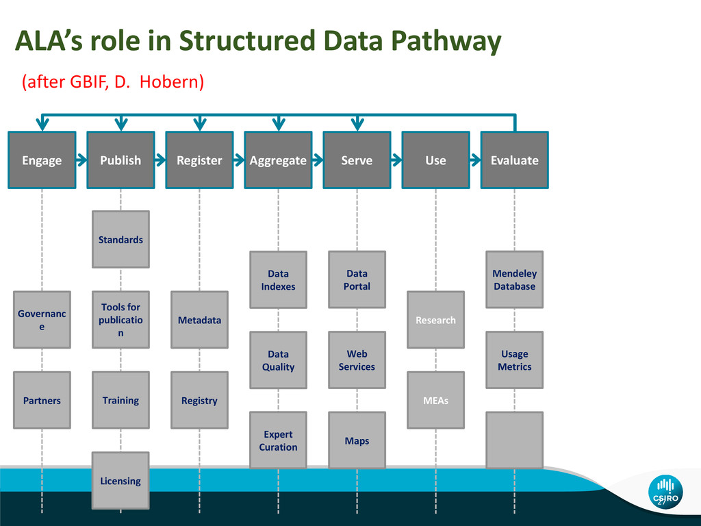 ALA's role in Structured Data Pathway (after GB...