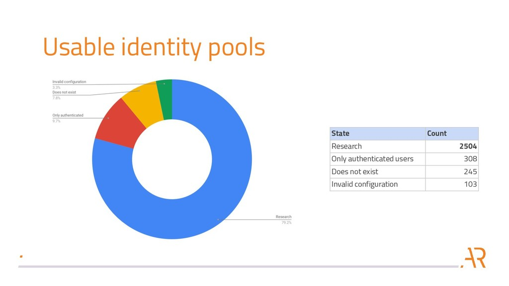 Usable identity pools State Count Research 2504...