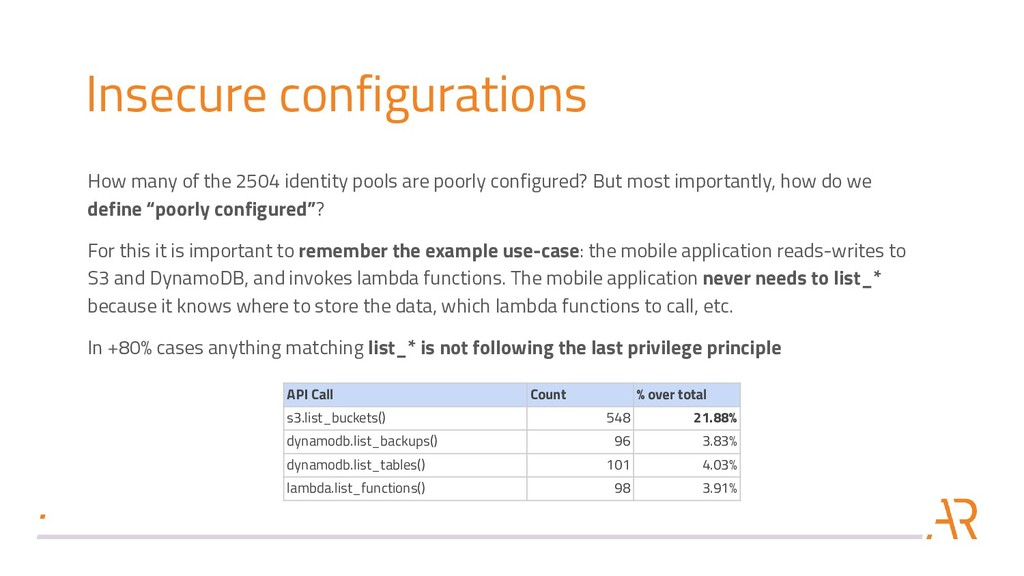 Insecure configurations How many of the 2504 id...